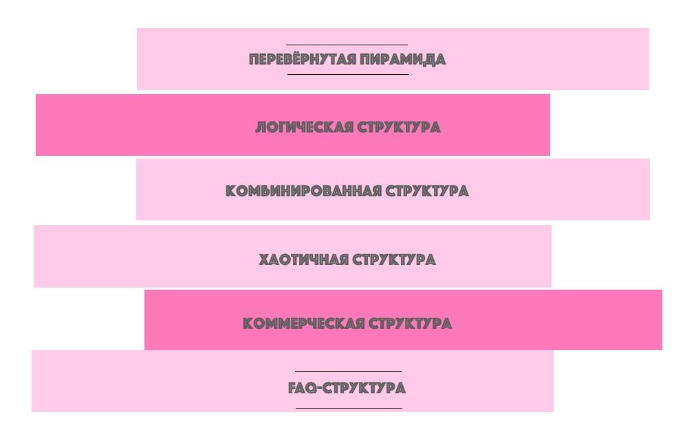 Виды структур текста